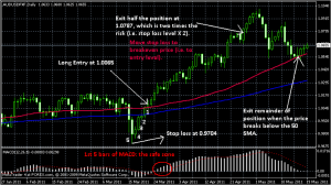 What are binary option trades