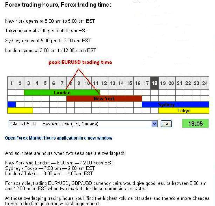 Forex hours new york