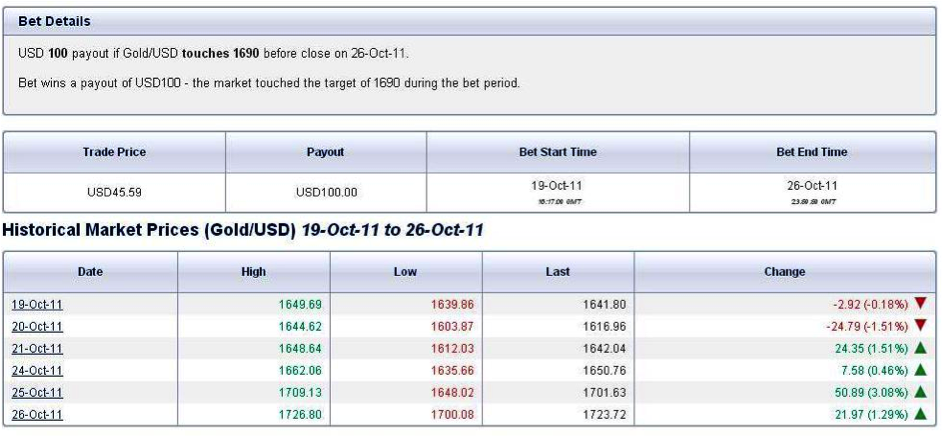One touch double barrier binary option values
