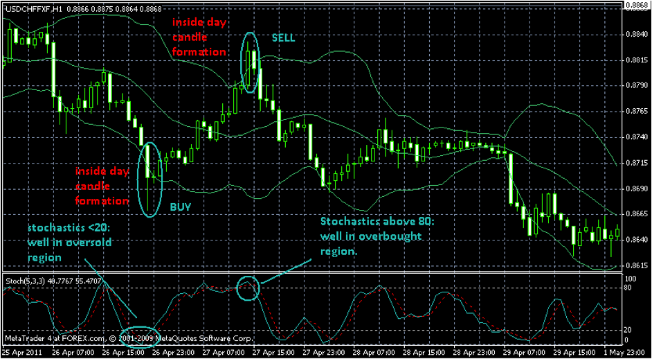 Graphical option trading software reviews