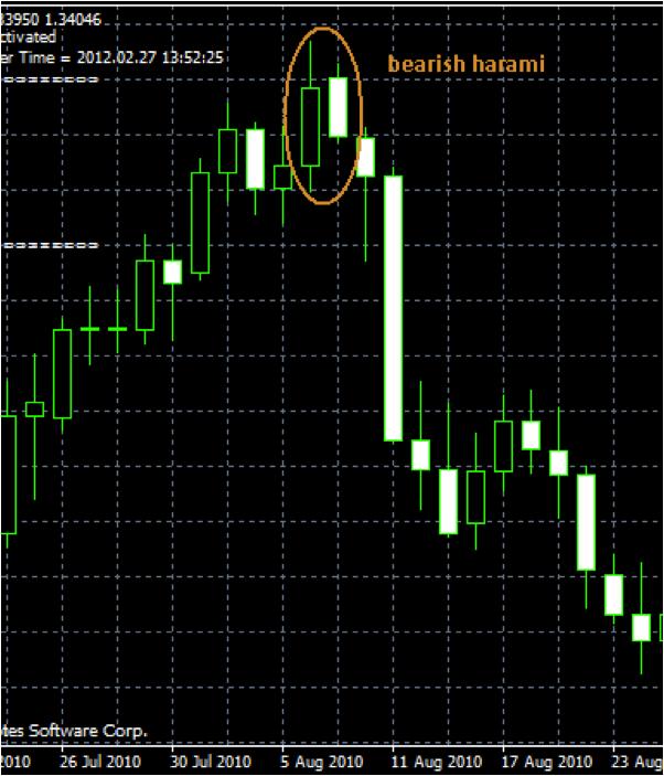 Binary options fibonacci trading