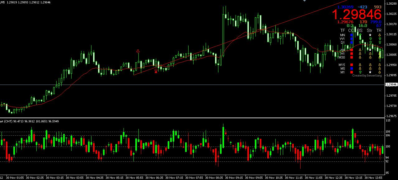 Binary options live graphs