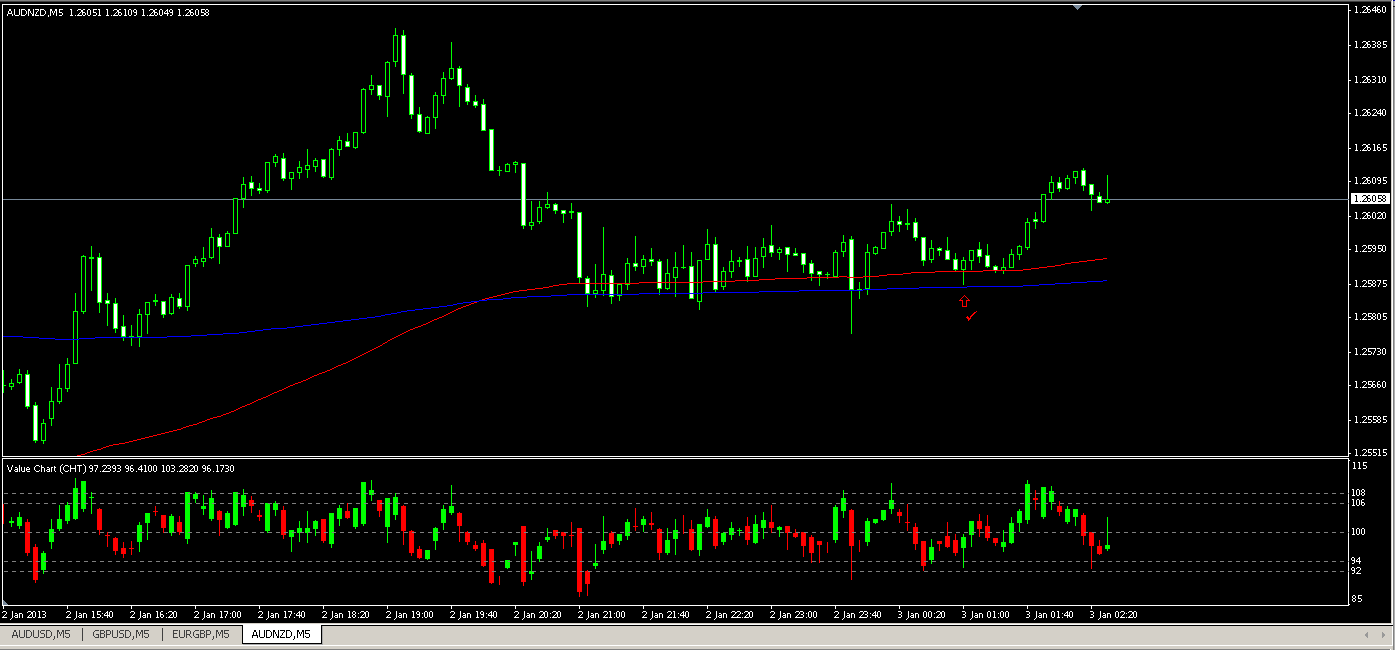 Binary options price action system