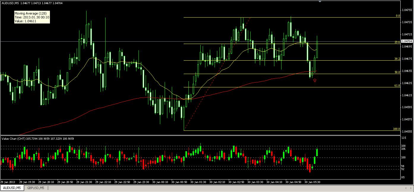 AUD_USD 5min 1-30-13