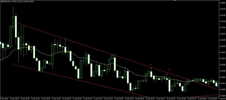 GBP_USD 5min chart 1-11-13