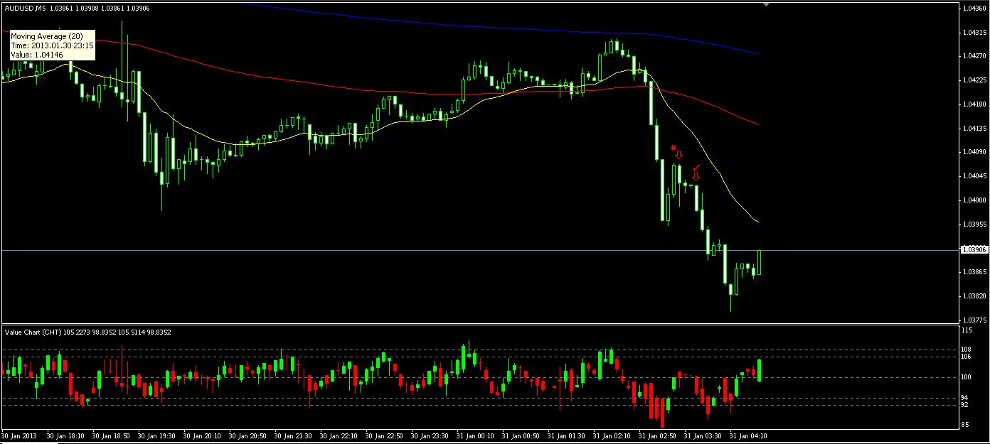 AUD_USD 5min 1-30-13 (2)