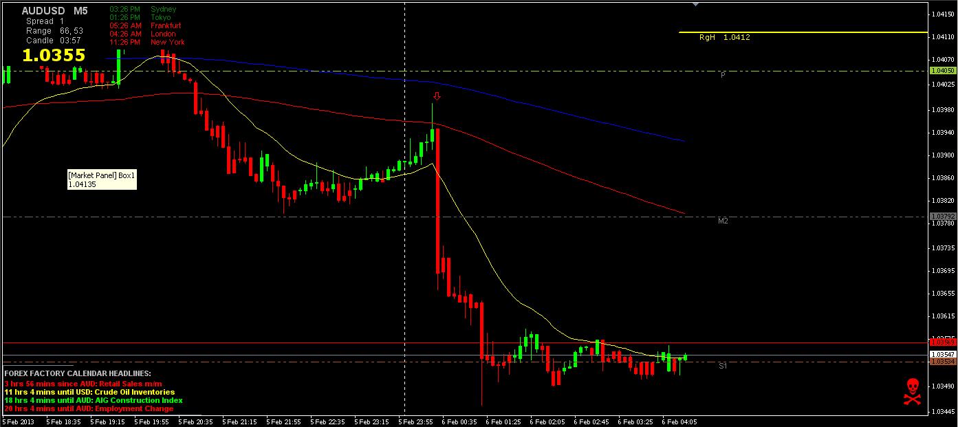 AUD_USD 5min 2-5-13