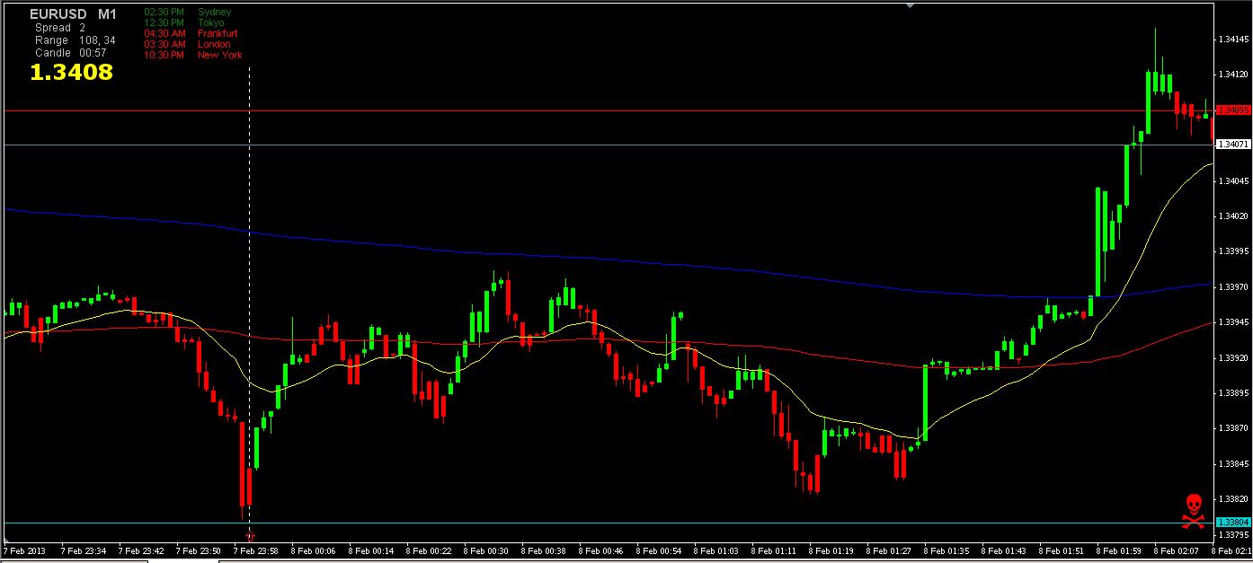 EUR_USD 1min 2-7-13