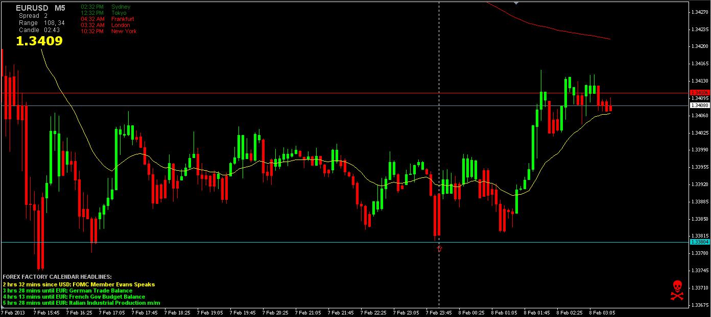 EUR_USD 5min 2-7-13