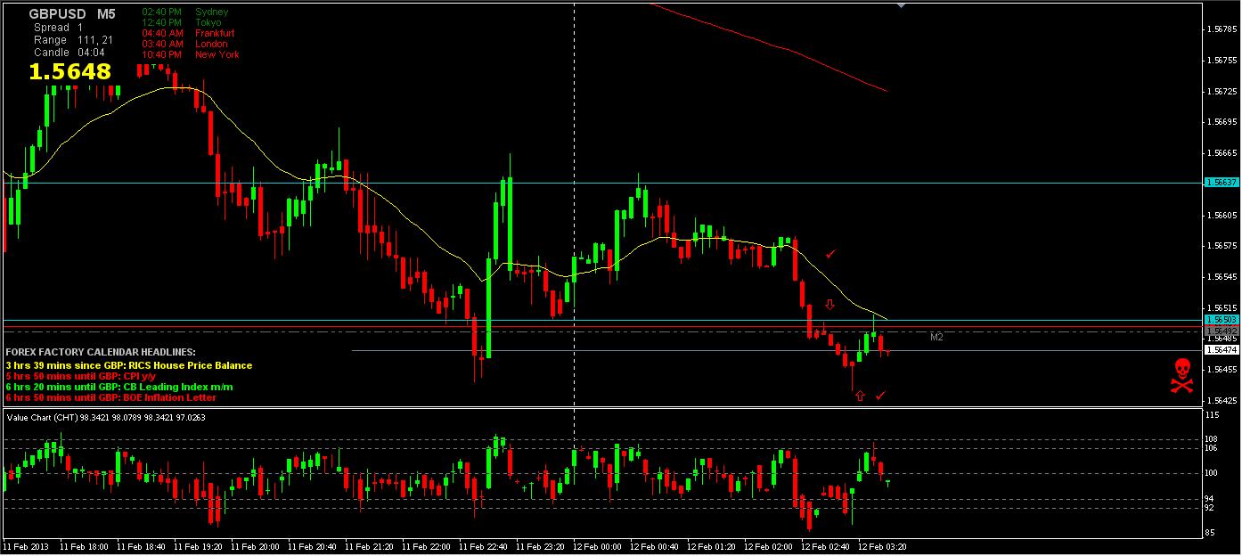 GBP_USD 5min chart 2-11-13