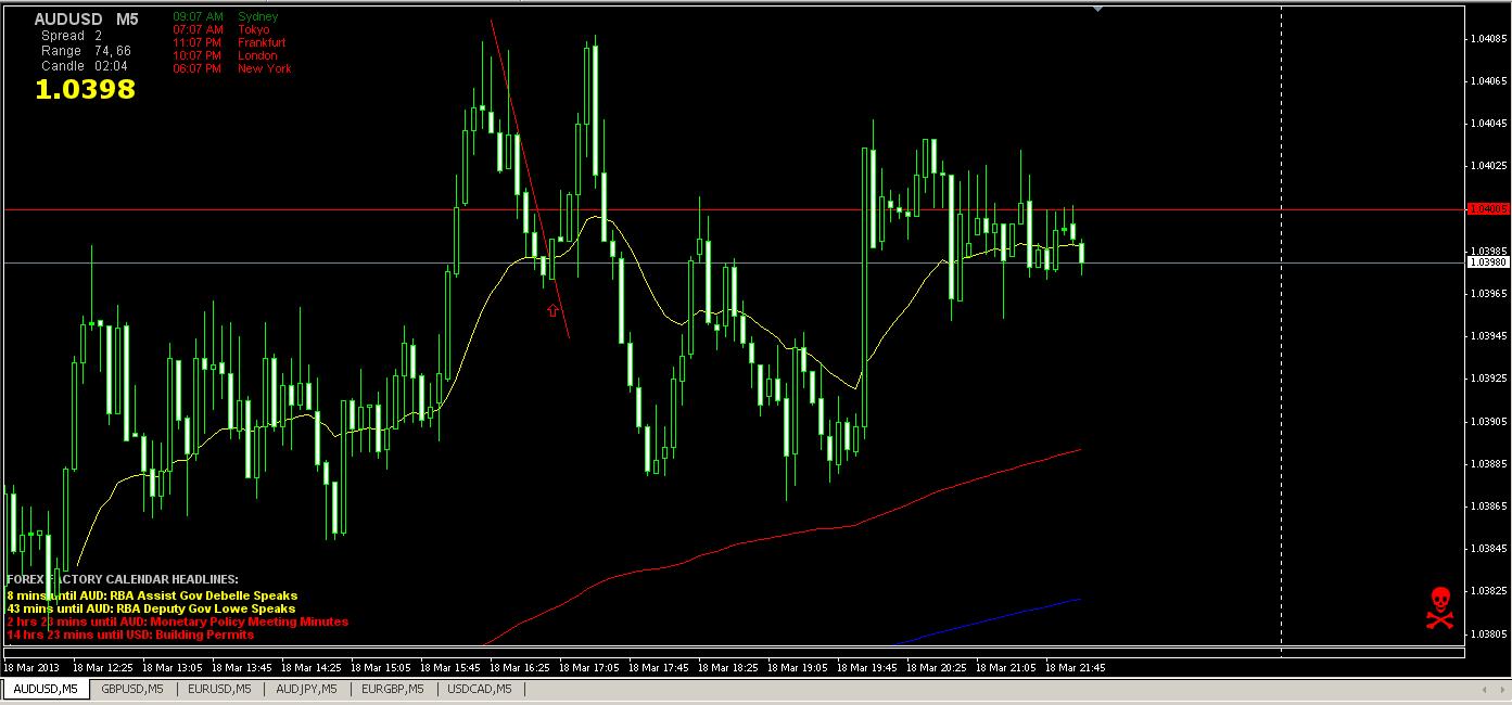 AUD_USD 5min 3-18-13
