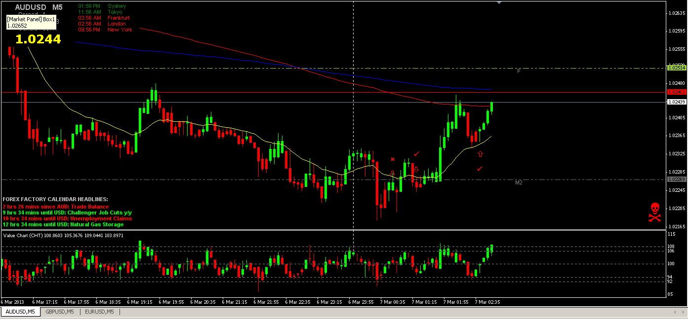 AUD_USD 5min chart 3-6-13