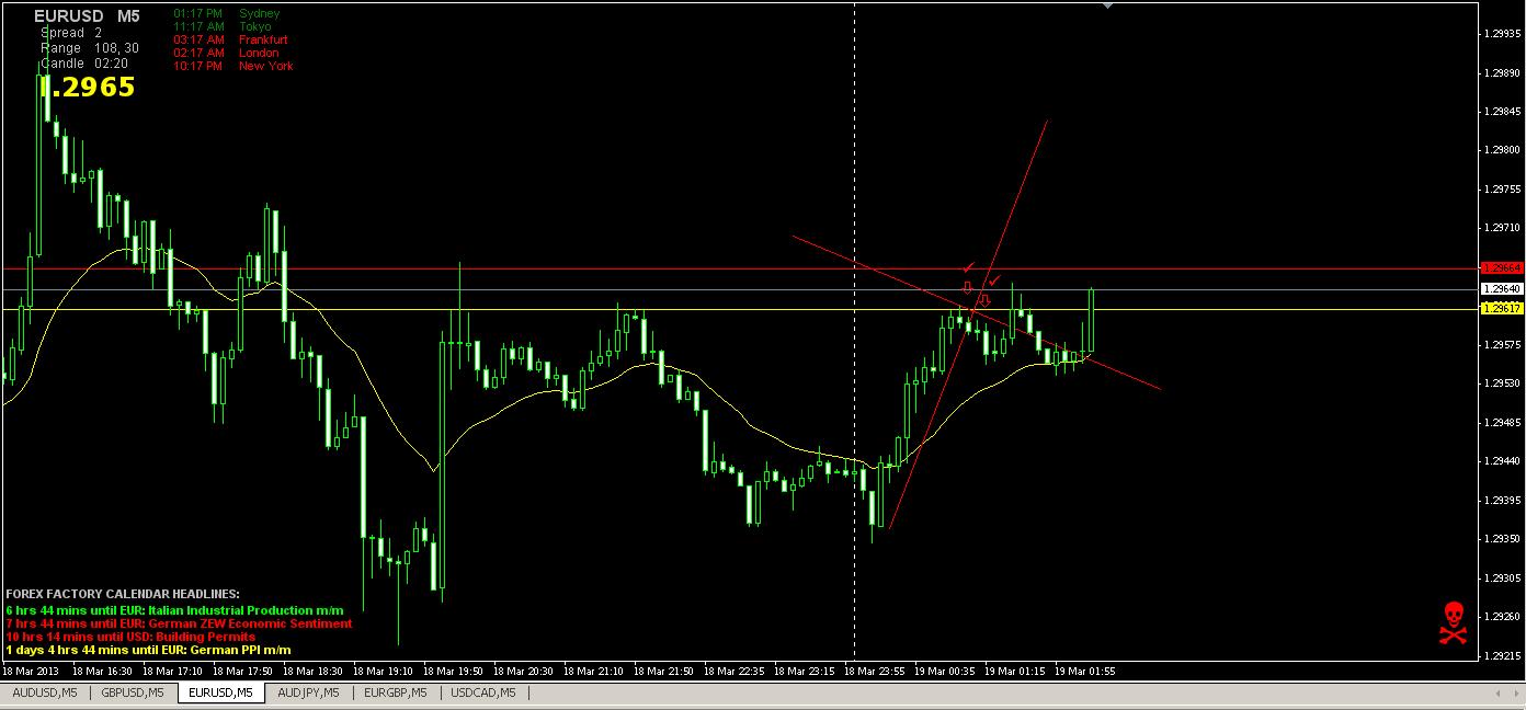 EUR_USD 5min 3-18-13