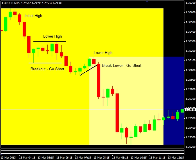 Figure1-eurusd lower highs
