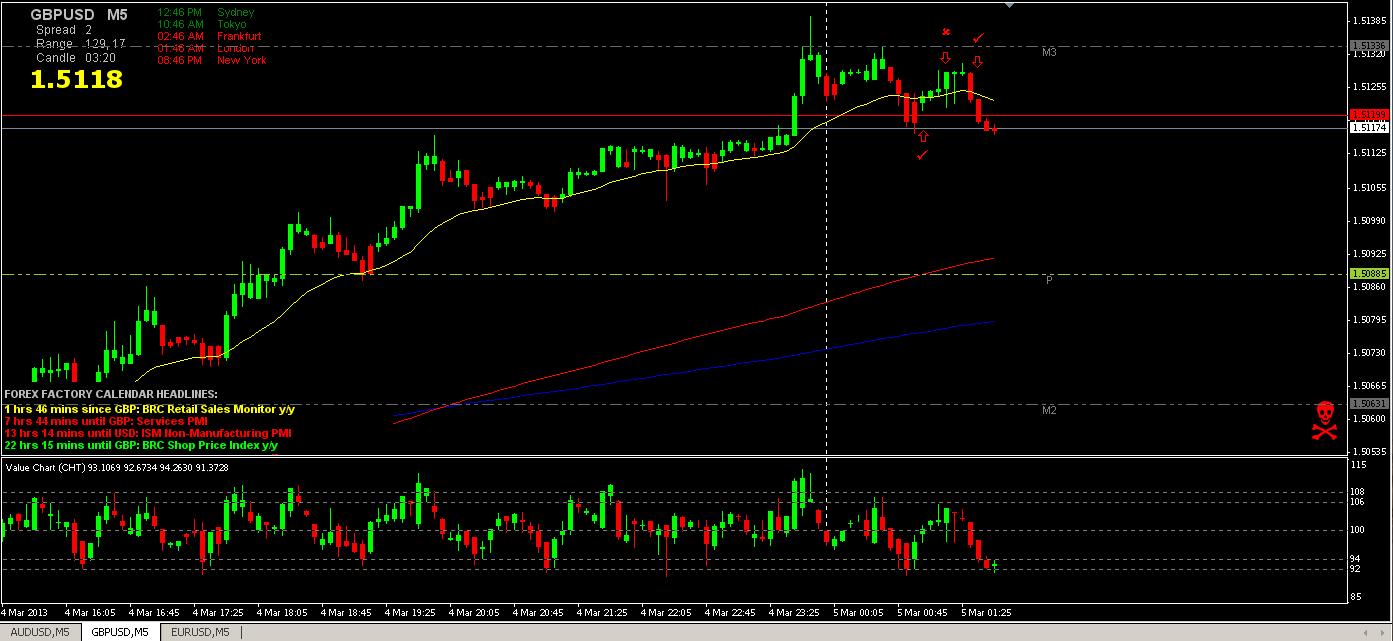 GBP_USD 5min 3-4-13