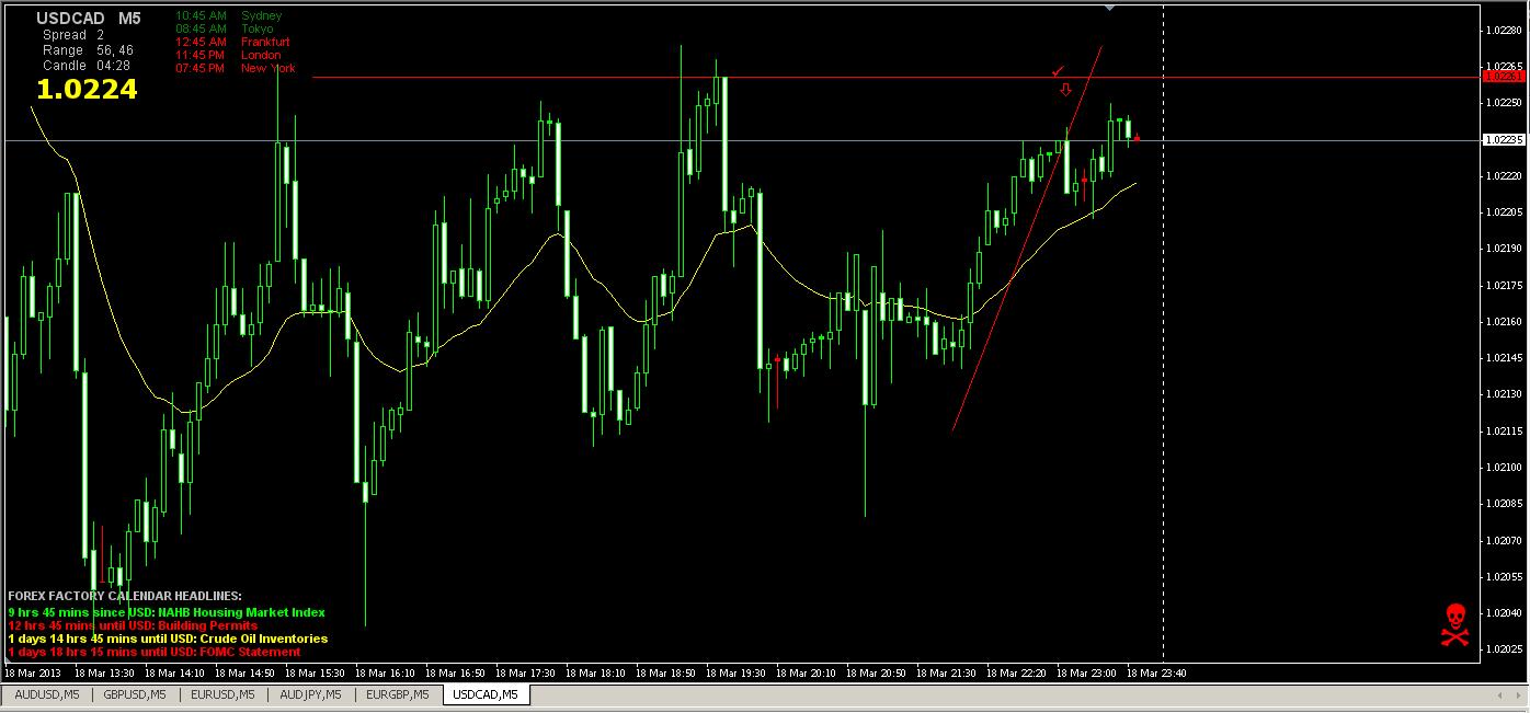 USD_CAD 5min 3-18-13