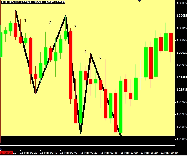 Vantage Point Trading  Forex Strategies Guide for Day and