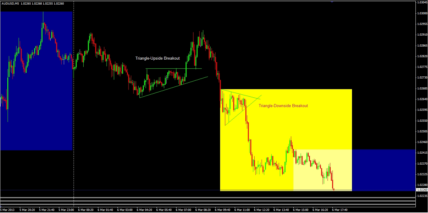 figure 2-audusd triangles