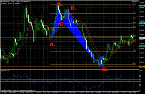 Harmonic patterns binary options