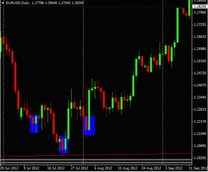 bearish engulfing pattern 2
