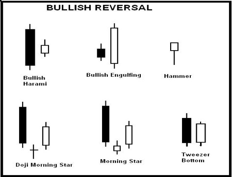 Bullish reversal patterns forex