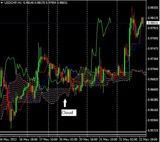 Binary option ichimoku