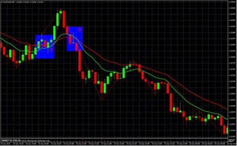 EMAs support resistance
