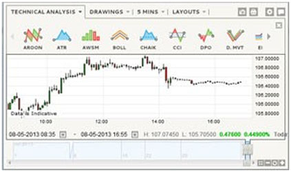 Best charts for binary options