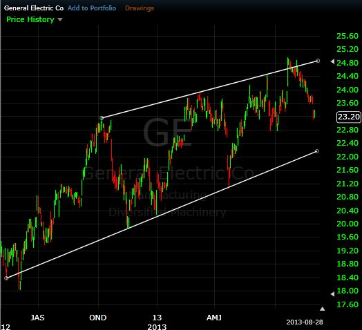 figure 1 general electric trend channel