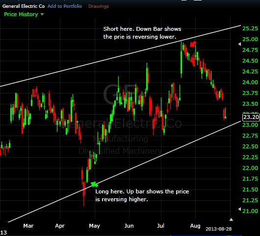 figure 2 ge trend channel trade examples