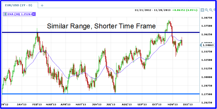 EUR short term range