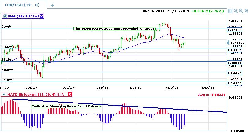 Euro-usd macd divergence