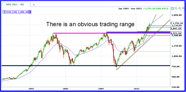 spx long term range