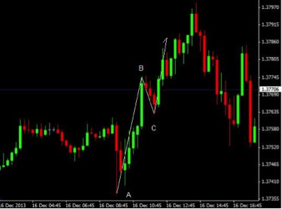 Binary options chart strategies