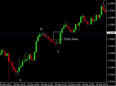 Abc binary options
