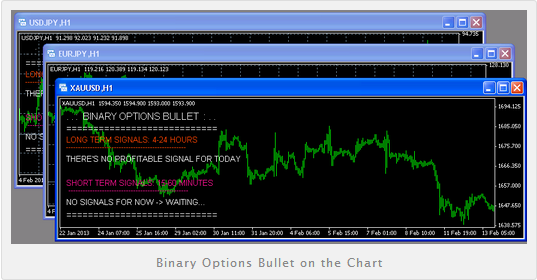 Binary options bullet performance