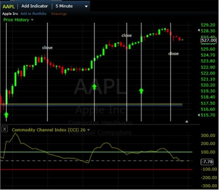 Binary options aapl