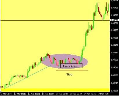 Binary option price approximated by itos lemma