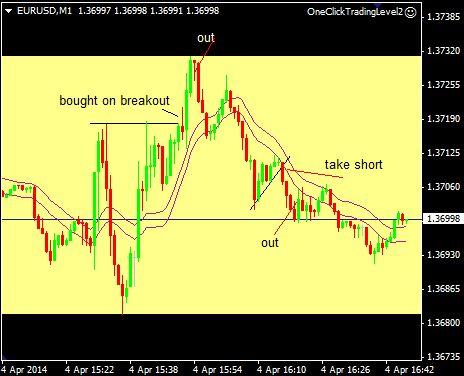 eurusd trades