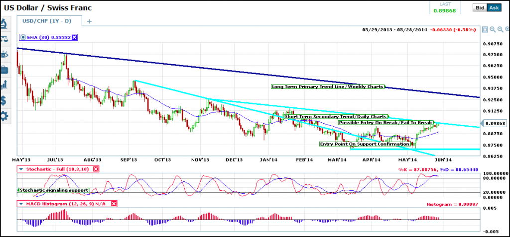 usd-chg-trend-4-short-term-traders