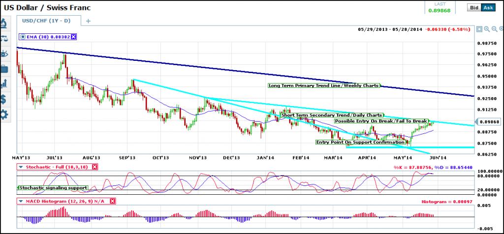 usd-chg-trend-4-short-term-traders
