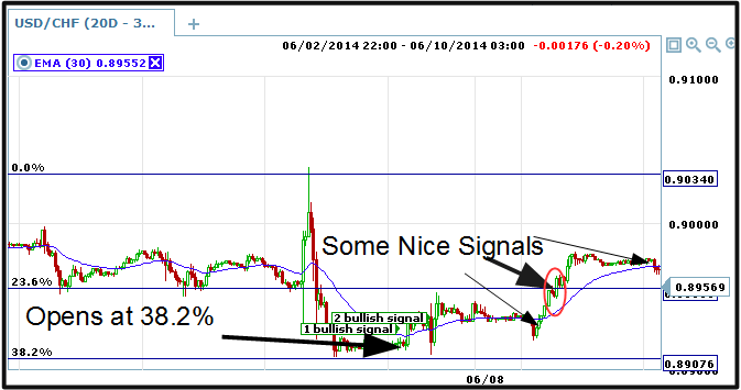 copy 1 of usd_chf_signals_fib_30M