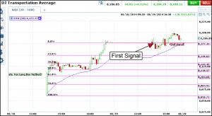 djt 2 long bar signals