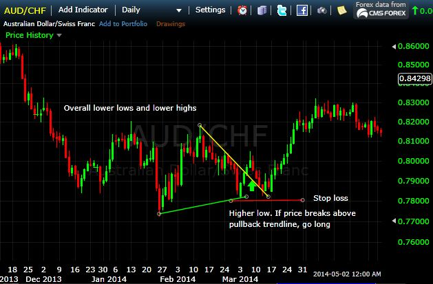 downtrend-1