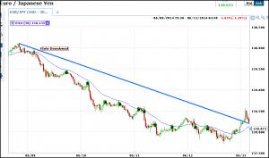 euro-yen-trend line