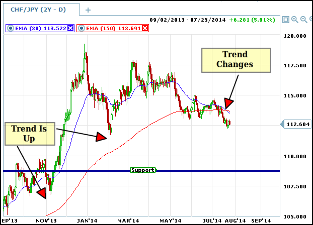 Trading binary options with moving averages