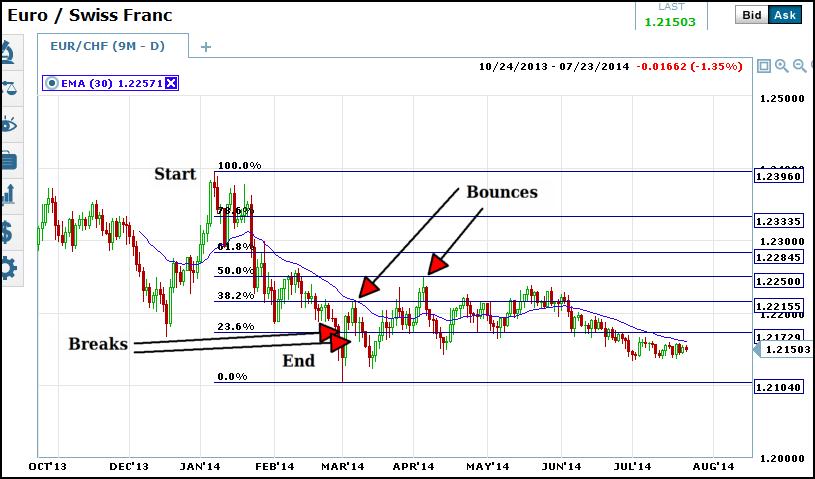 euro chg fib level rules