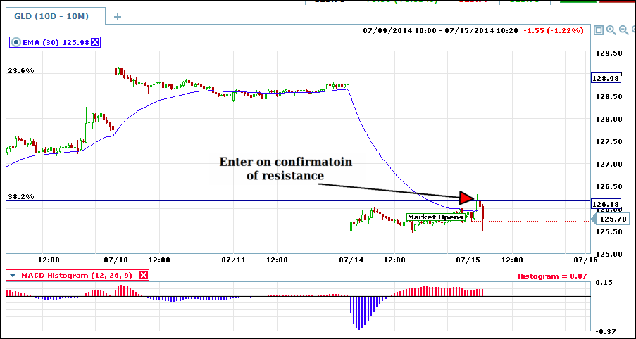gld 10 min with signal