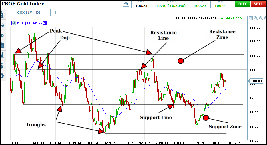 gox daily support resistance zones