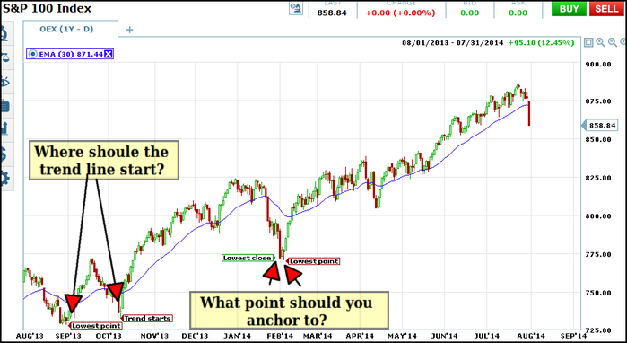 oex trend line 1